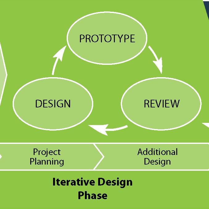 Instructional Design Expertise