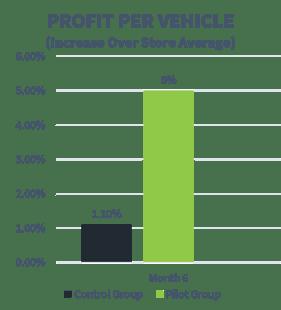 AutoNation Profit Per Vehicle