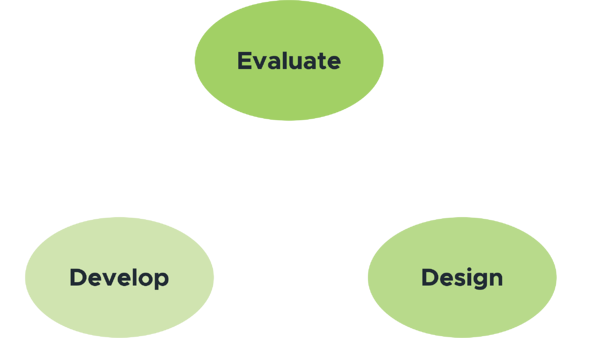 Rapid Design and Development with the SAM Model