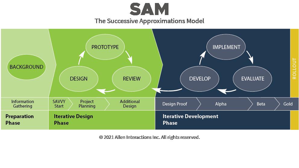 SAM Process Diagram 2021 - Name & Copyright 2021 - 150 dpi