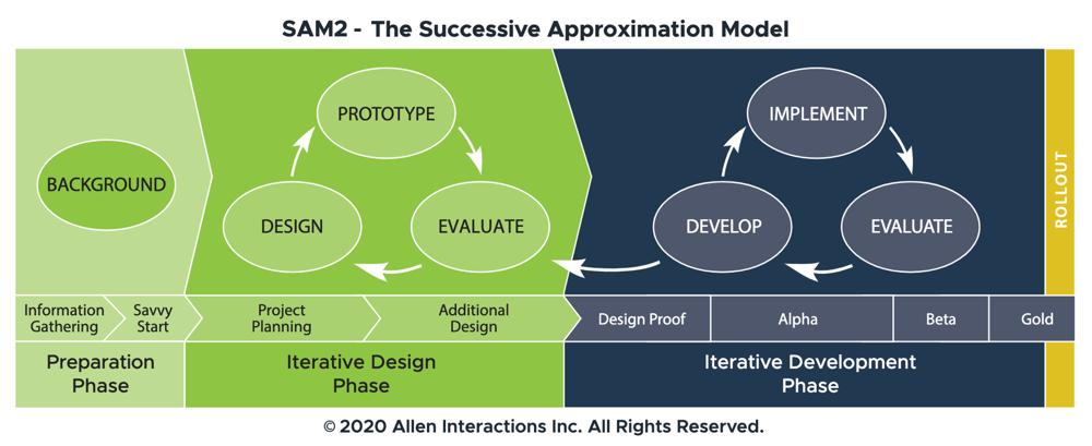 Rapid Design and Development with the SAM Model: SAM2